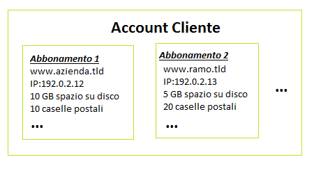 Hosting Account